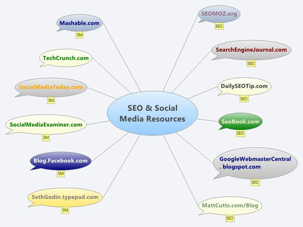12 SEO & Social Media Resources by Ana Matei
