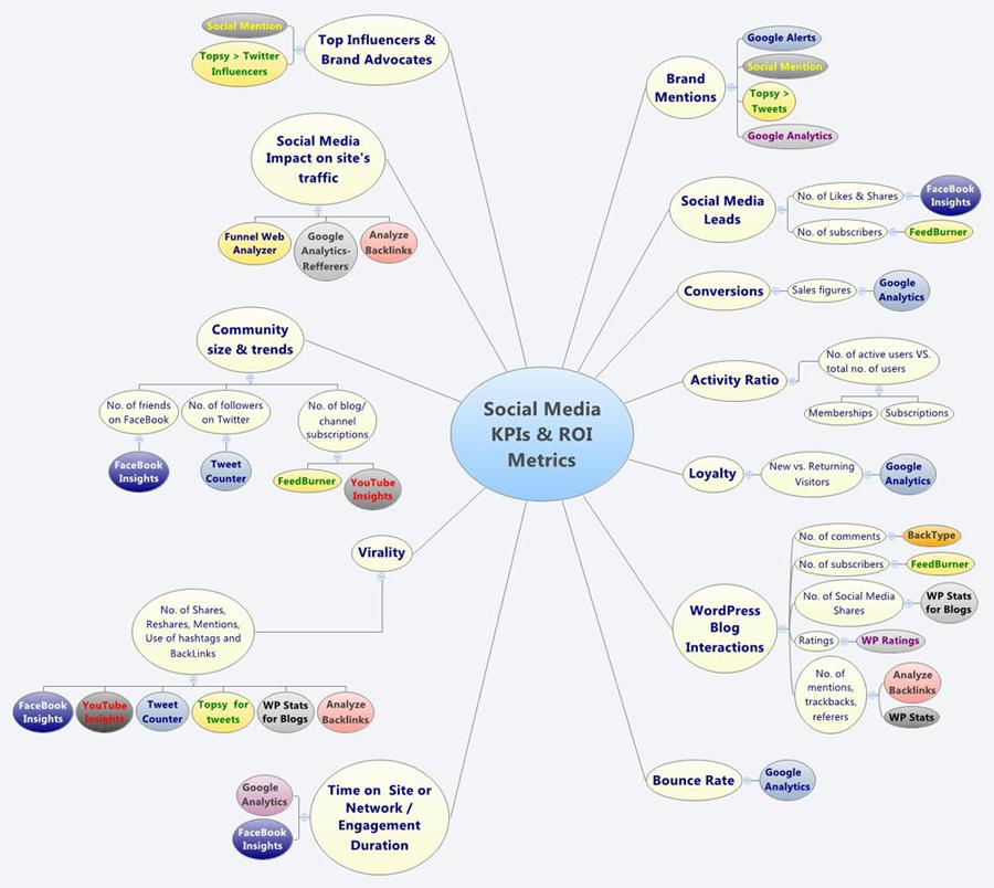 Social Media KPI & Roi Metrics by Ana Matei