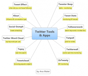 Twitter Tools & Apps -List by Ana Matei