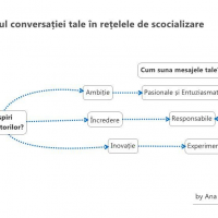 Ce transmite tonul tau in conversatiile din Social Media?