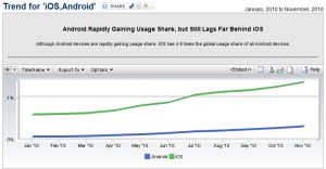 Browsing statistics YTD by Mobile OS: iOS vs. Android