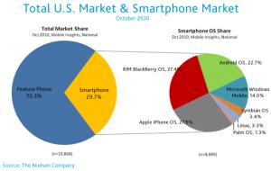 smartphone-overall- US market-oct 2010
