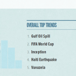 Top Trends pe Twitter in 2010 & Tech Clues