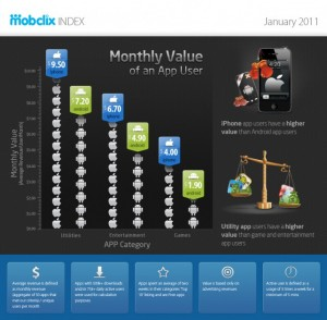 Mobclix-Index_January-20112-642x630