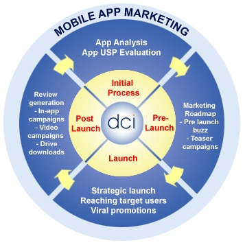 dci-mobile-app-marketing