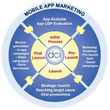 dci-mobile-app-marketing