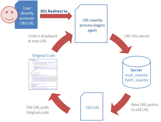 url-redirect-to-rewrite
