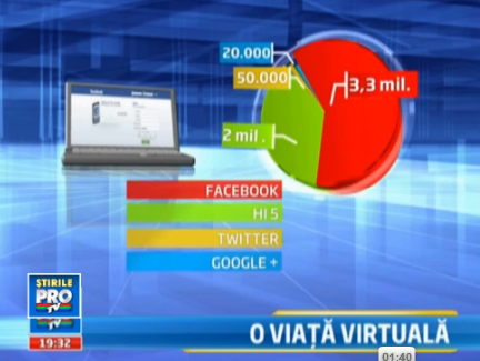 statistici retele sociale ProTV