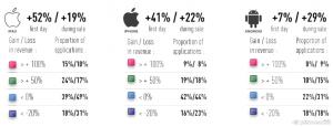 efecte fluctuatii pret in app market asupra vanzarilor_Distimo-Publication-January