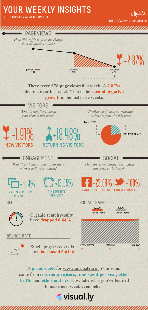 Infografic Google Analytics
