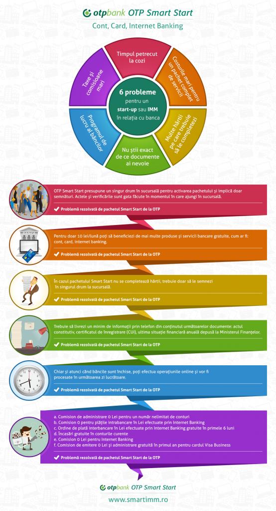 infografic OTP Smart Start