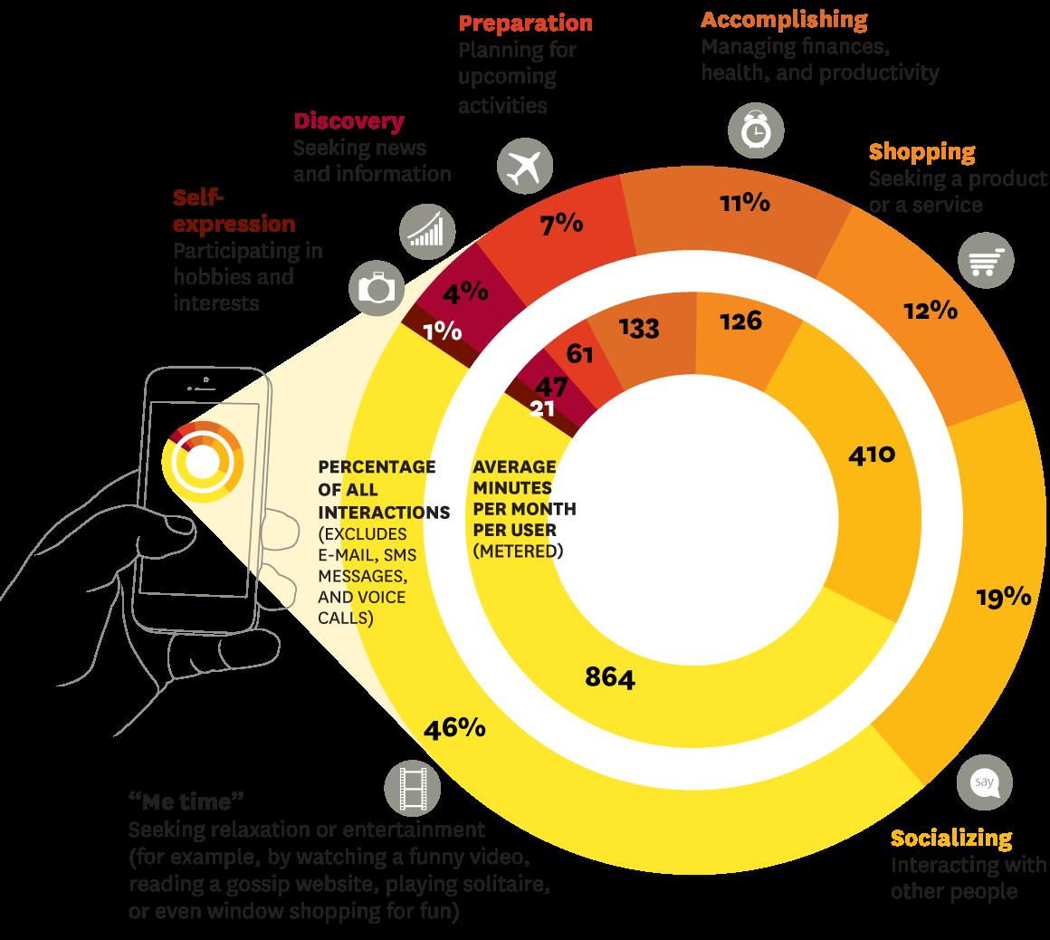 7 motive pentru care oamenii folosesc aplicatiile mobile