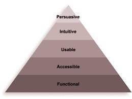 Piramida Persuasiunii