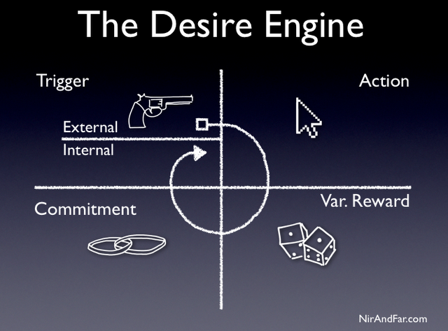 Desire Engine Steps