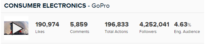 GoPro video stats instagram