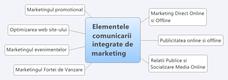 Elementele comunicarii integrate de marketing