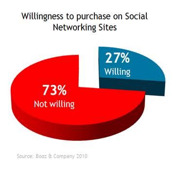 Facebook-fans-social-shopping-forecast-data