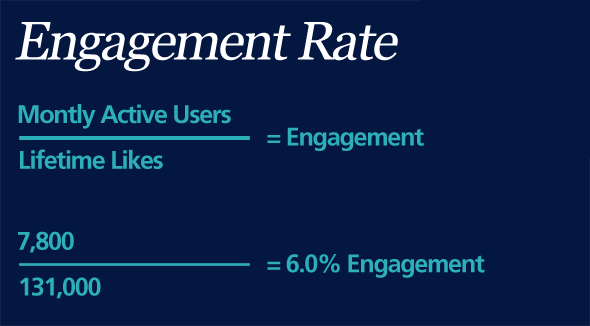 facebook engagement rate