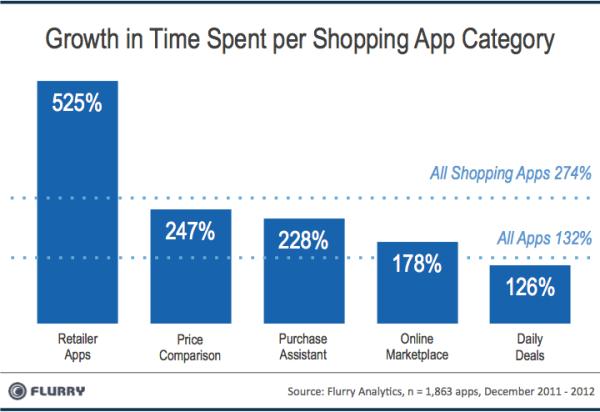 Flurry_ShoppingApps_Growth
