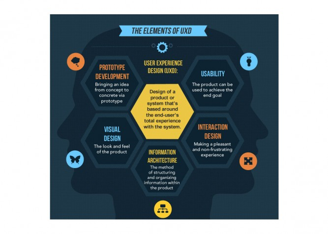 User-Experience-Design-infografic